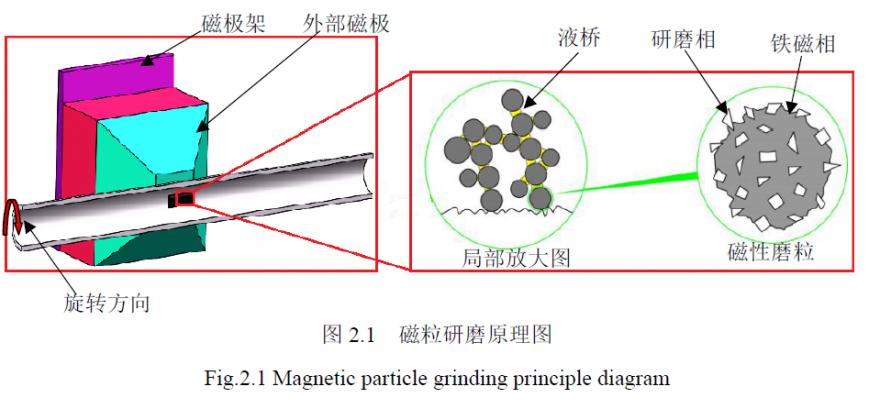 石英玻璃管内表面精密研磨工艺研究(2)